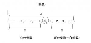 整数と自然数