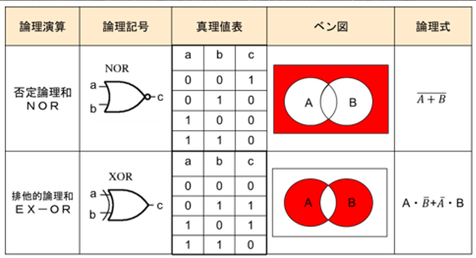 回路 記号 論理 論理回路―記号や真理値表、計算問題の解き方などの基礎知識。